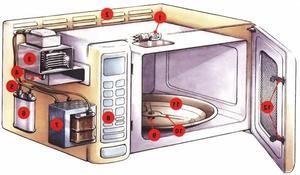 Microwave Oven Tahan Lama, Ini Tipsnya | SHARP Indonesia